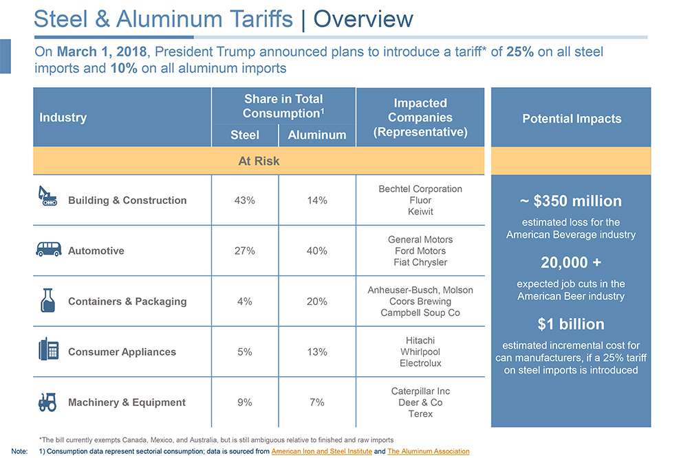 Supply Chain Managers Reliant On Steel And Aluminum Should Act Now